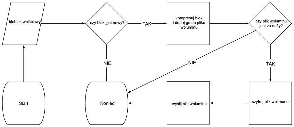 cb schemat
