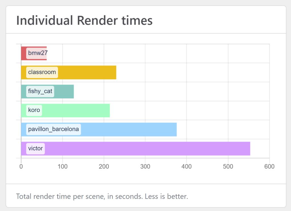 Blender Benchmark wyniki wykres