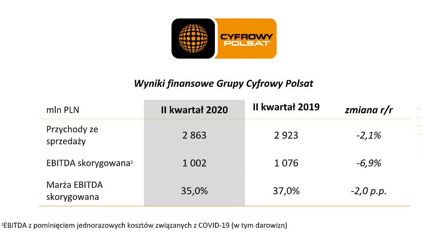 Wyniki finansowe Grupy Polsat