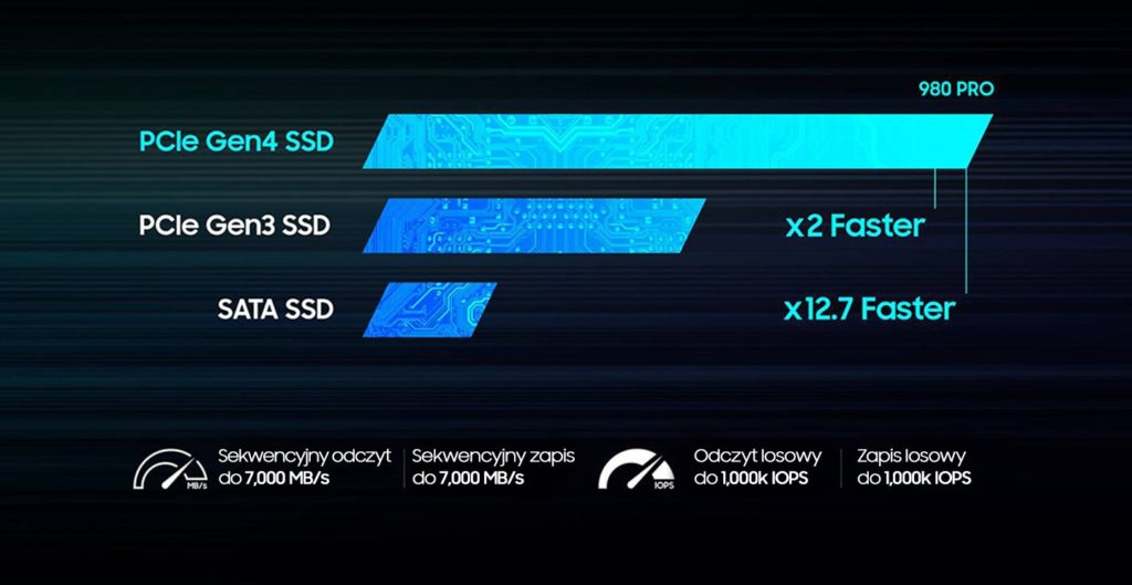 Samsung 980 PRO parametry
