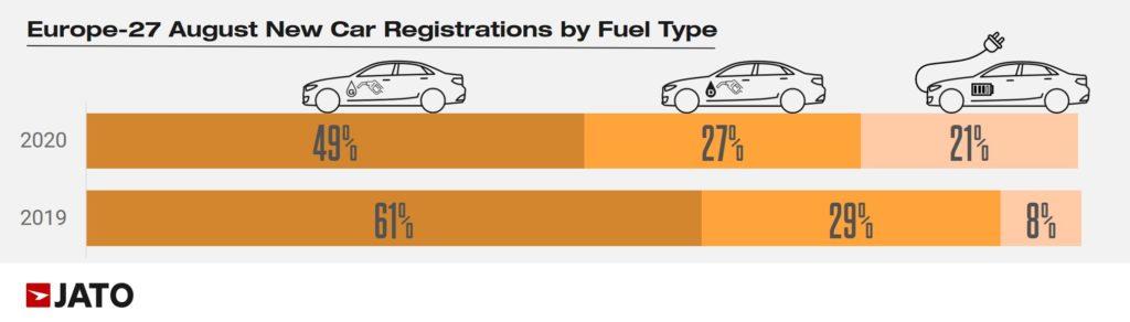 Jato raport udział samochód elektryczny