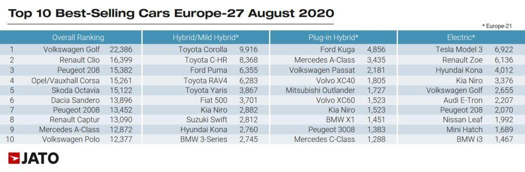 Jato raport najlepiej sprzedajace sie samochody weuropie