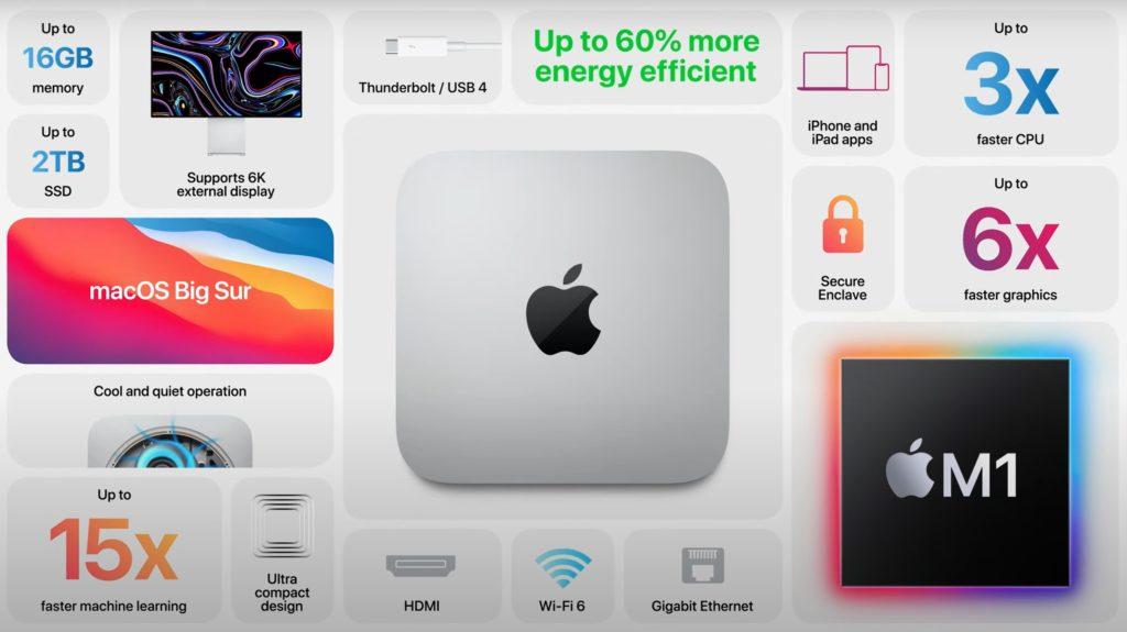 Mac mini specyfikacja