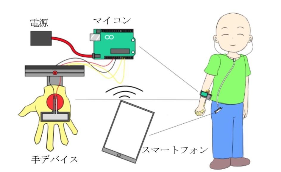 Osampo Kanojo robotyczna dłoń 2