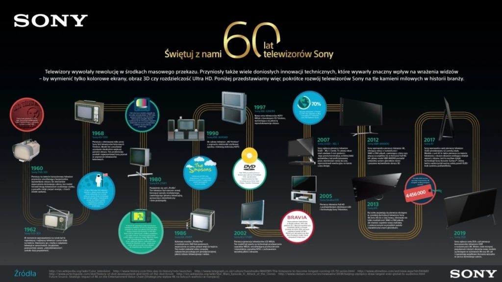 Sony historia 60 lat