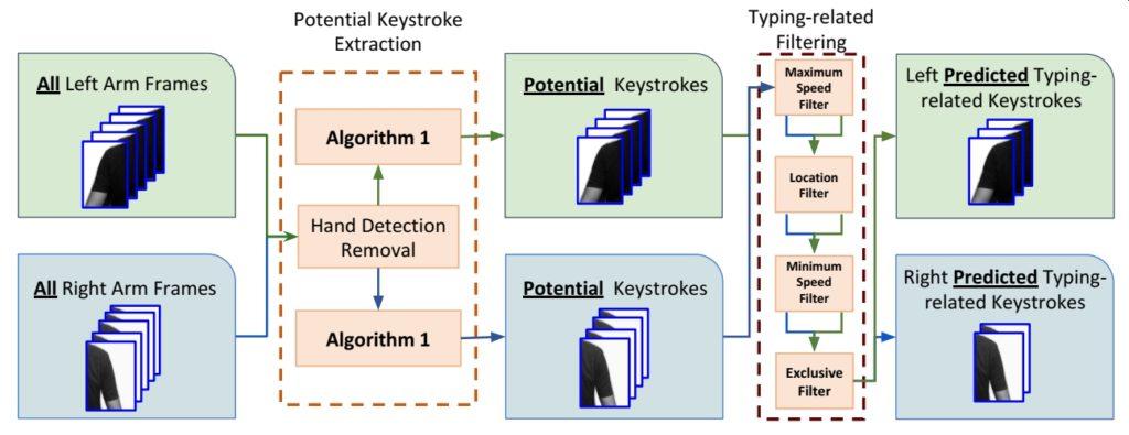 analiza-ruchow-ramion-zoom-skype-google-meet-hakerzy-algorytm