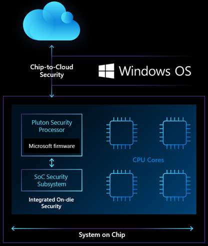 microsoft-pluton-amd-intel-qualcomm-procesor-Chip-to-cloud-security