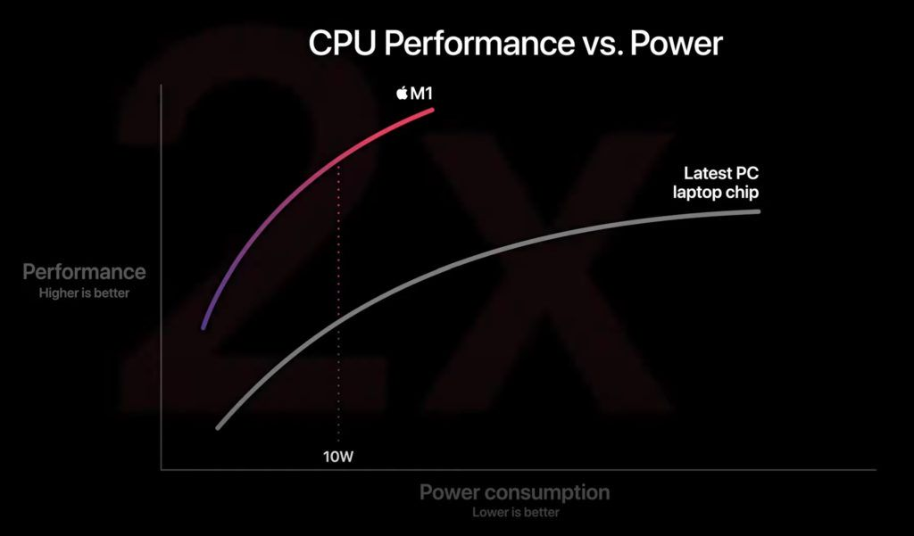 Apple M1 Performance vs Power