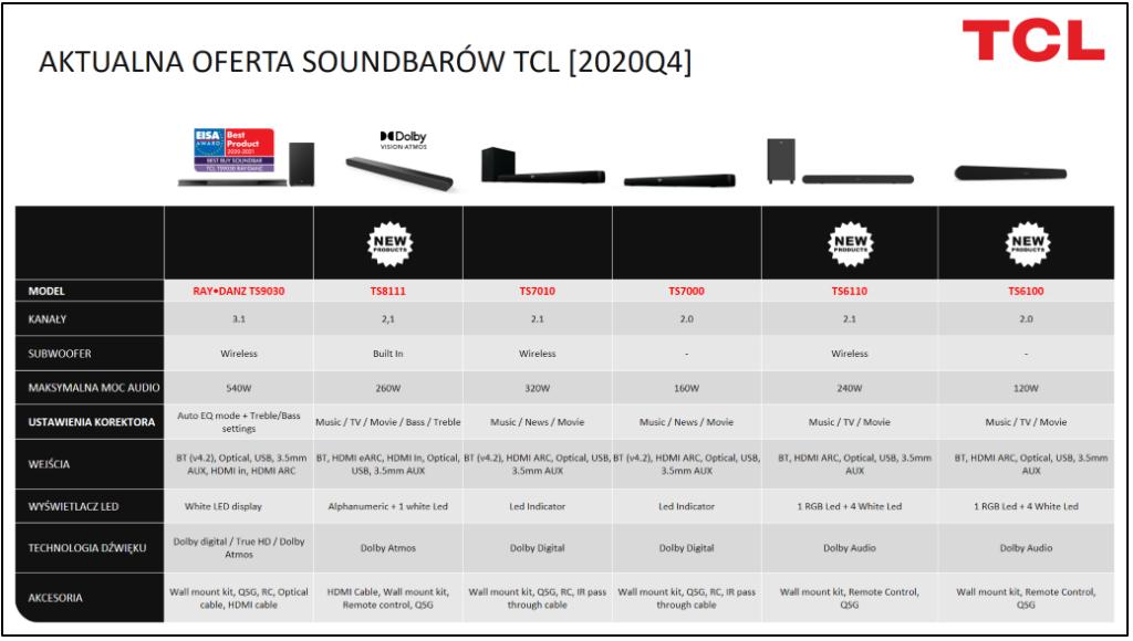 TCL Soundbary oferta
