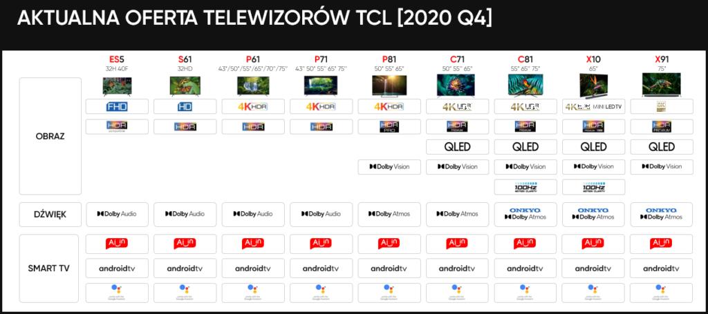 TCL telewizory oferta