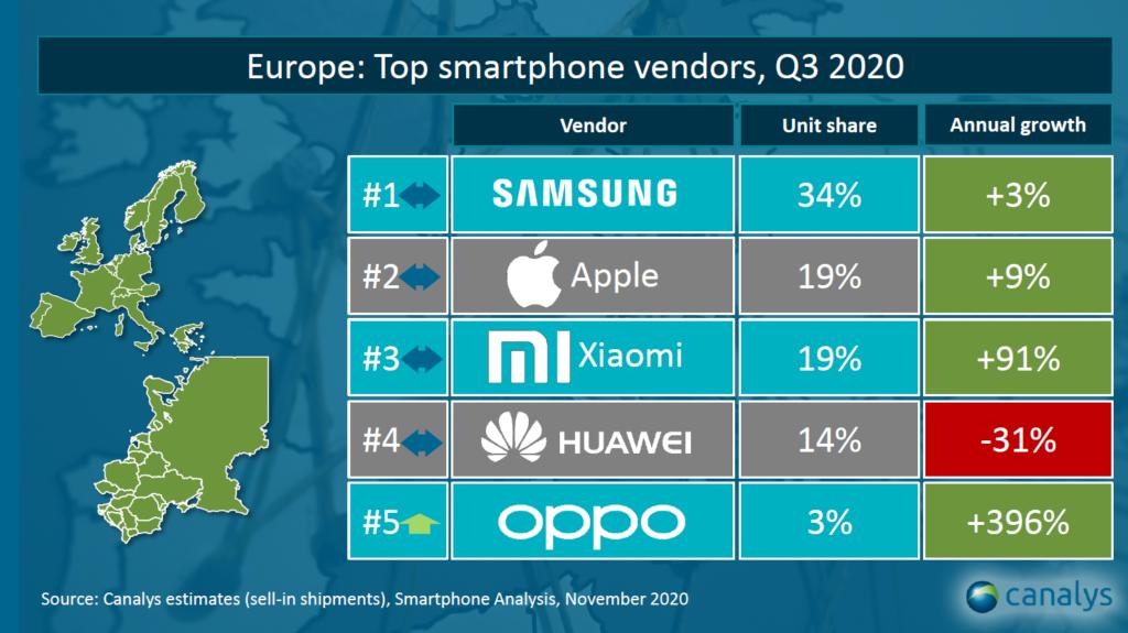 xiaomi-liderem-w-polsce-trzecim-producentem-smartfonow-w-europie-na-swiecie-canalys-europa
