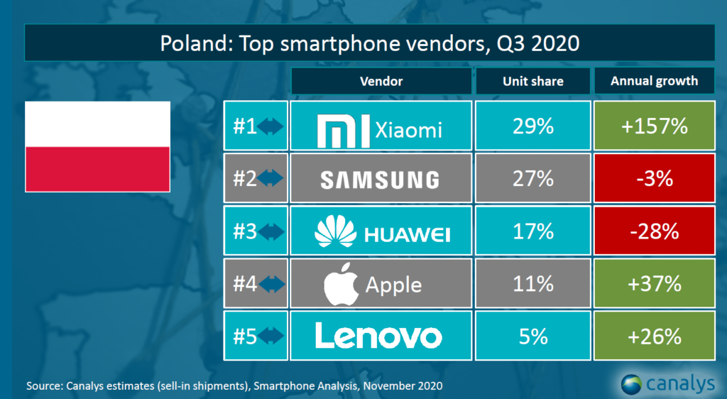 xiaomi-liderem-w-polsce-trzecim-producentem-smartfonow-w-europie-na-swiecie-canalys-polska