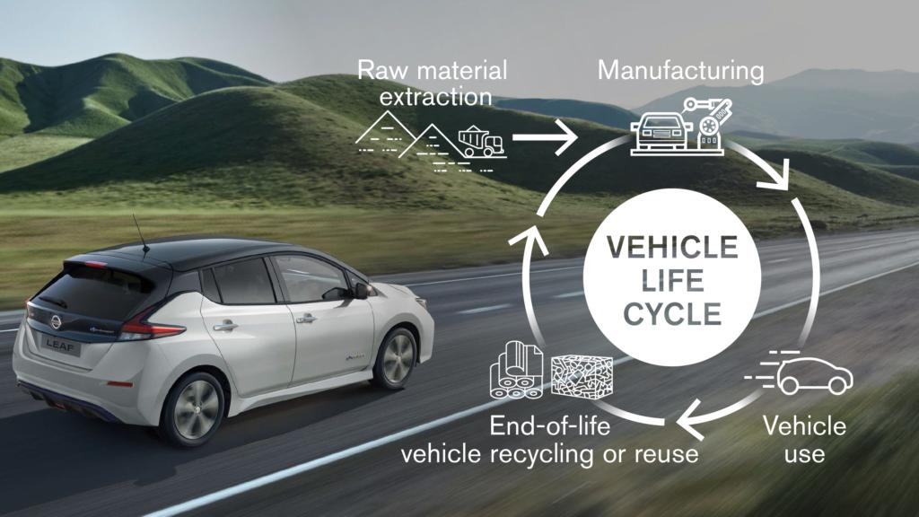 Nissan osiągnie neutralność węglową doroku 2050