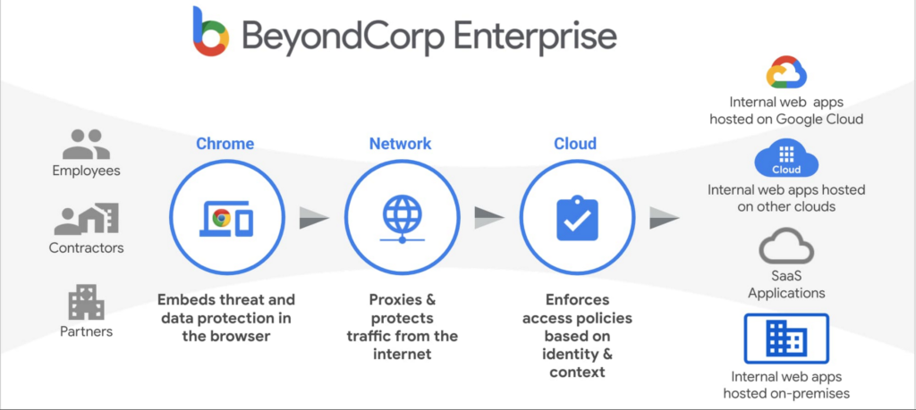 google-beyondcorp-enterprise-zero-trust-usluga-zabezpieczenia-dzialanie