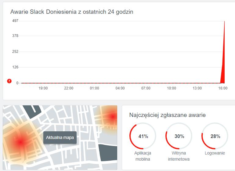 Slack awaria niedziała - Downdetector PL