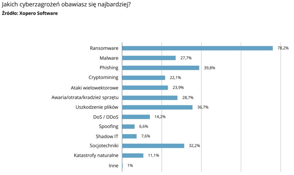 Cyberbezpieczeństwo: Trendy 2021 - zagrożenia