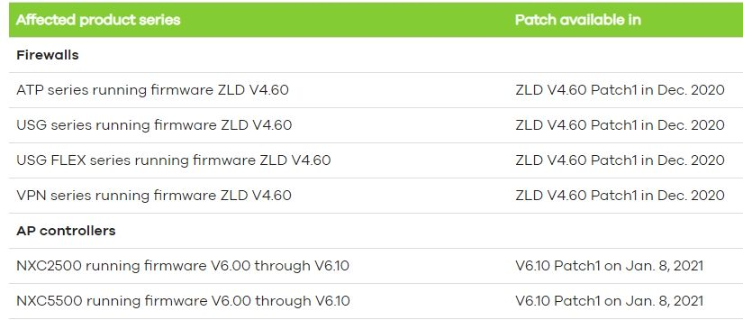 zyxel-firewall-kontroler-ap-backdoor-luka-poprawka-lista-urzadzen