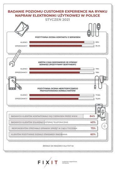 polskie-serwisy-elektronika-uzytkowa-fixit-sw-research-raport-infografika