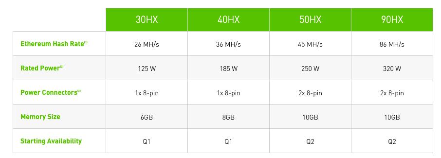 Podstawowe specyfikacje procesorów CMP