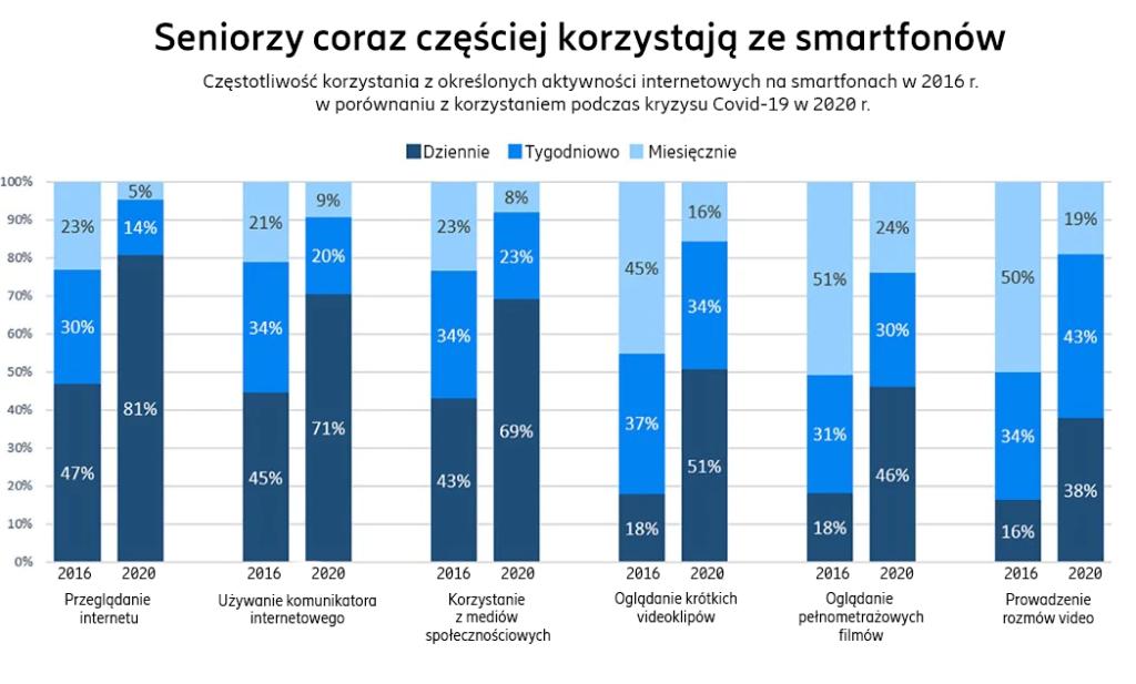 ericsson-consumer-lab-badanie-cyfrowe-wykluczenie-seniorzy-5g-korzystanie-ze-smartfonow