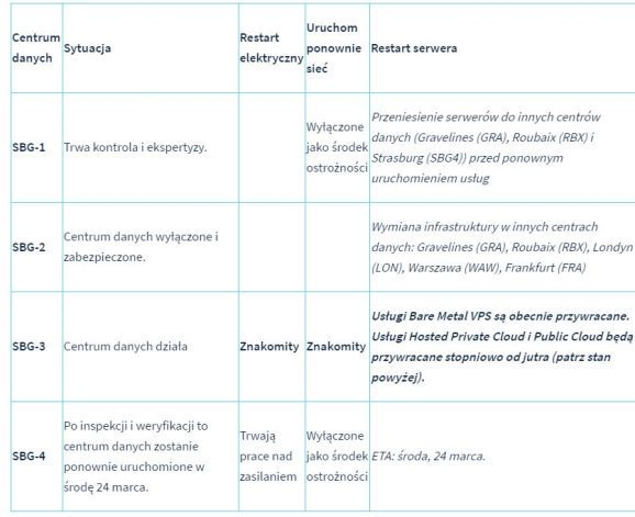 serwerownia-ovhcloud-odradza-sie-po-pozarze-tabelka-status-dzialan