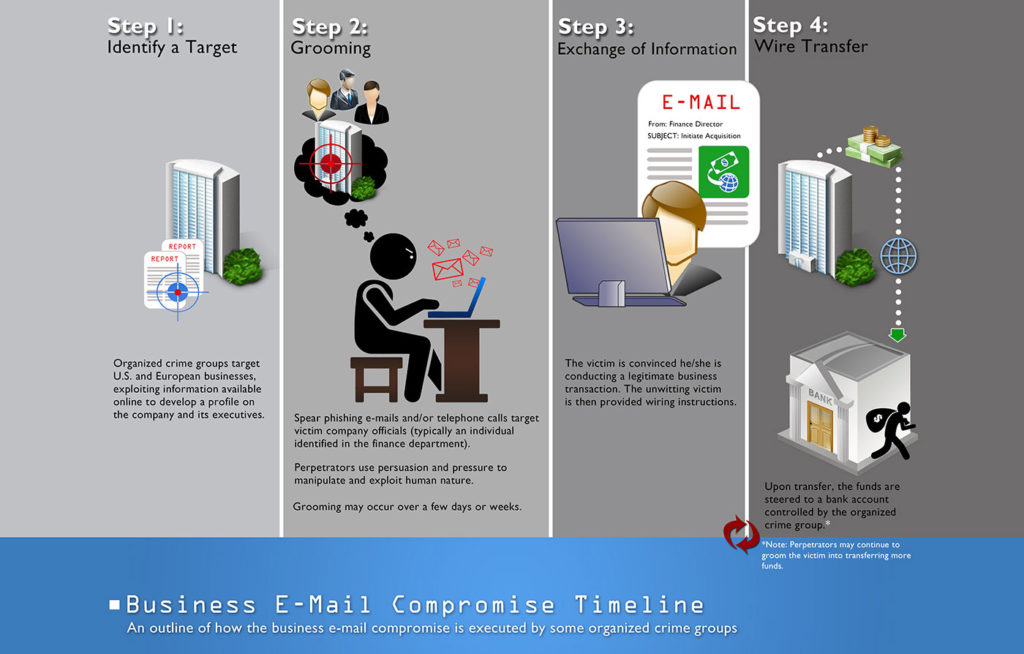 business-email-compromise-ataki-bardziej-oplacalne-ransomware-cyberprzestepcy-infografika
