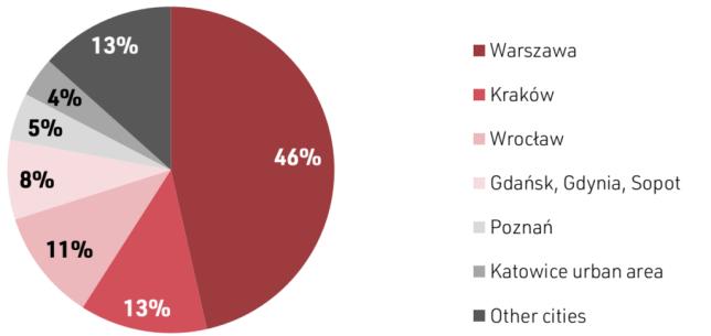 ai-w-polsce-state-of-polish-2021-raport-digital-poland-miasta