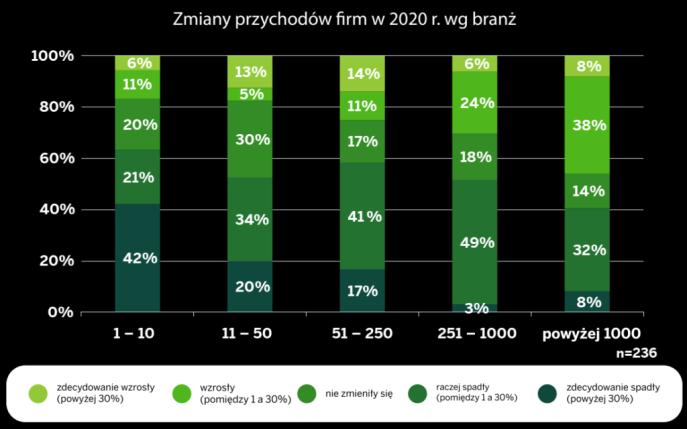 przedsiebiorstwa-w-dobie-pandemii-raport-sap-polska-firmy-zmiany przychodow