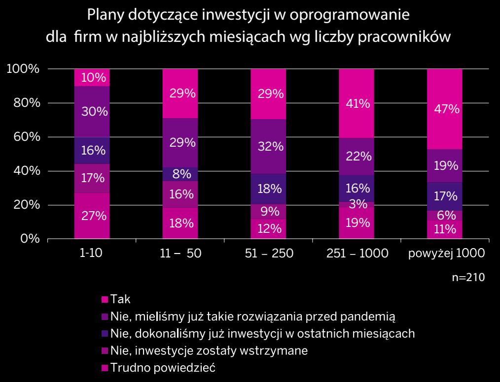 przedsiebiorstwa-w-dobie-pandemii-raport-sap-polska-firmy-plany inwestycji