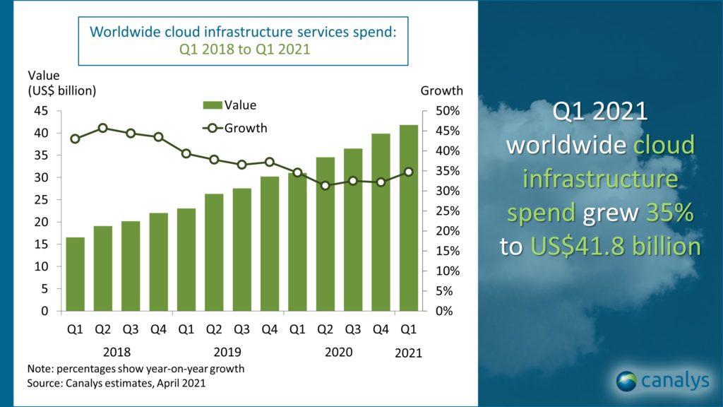 Rynek usług chmurowych Canalys