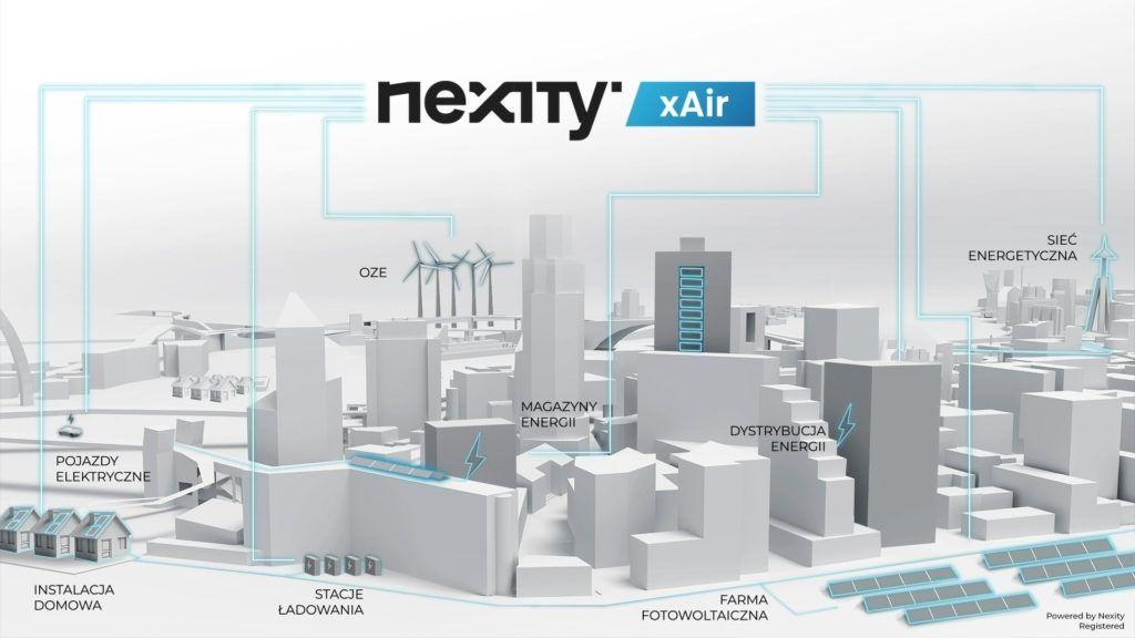 nexity-xair-polski-system-inteligentne-zarzadzanie-energia-monitorowanie-jakosci-powietrza sieć