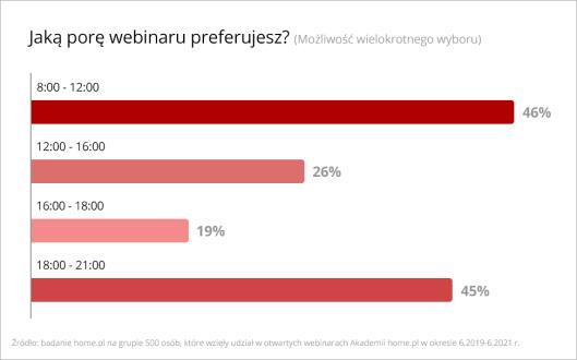 dlaczego-polacy-wybieraja-webinary-badanie-home-pl-pora