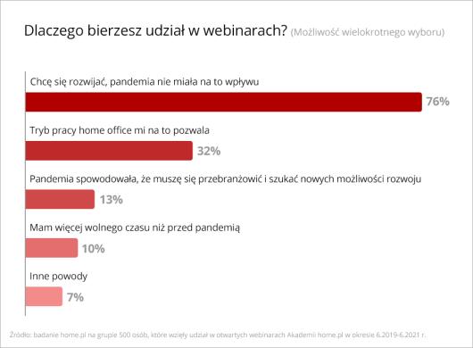 dlaczego-polacy-wybieraja-webinary-badanie-home-pl-decyzja