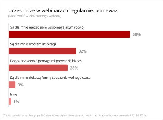 dlaczego-polacy-wybieraja-webinary-badanie-home-pl-rozwoj