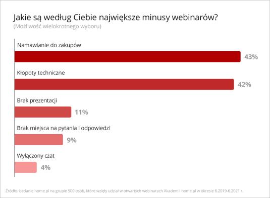 dlaczego-polacy-wybieraja-webinary-badanie-home-pl-minusy