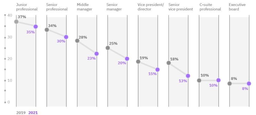 rowne-szanse-sztuczna-inteligencja-ibm-spadek-wykres