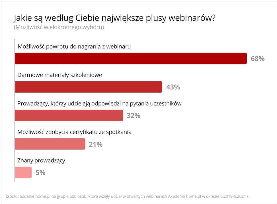 dlaczego-polacy-wybieraja-webinary-badanie-home-pl-plusy