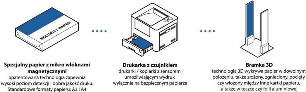 Bezpieczny Papier - elementy systemu