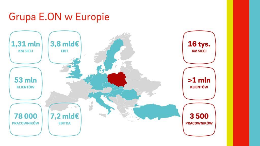 e-on-polska-innogy-rebranding-zmiany-europa