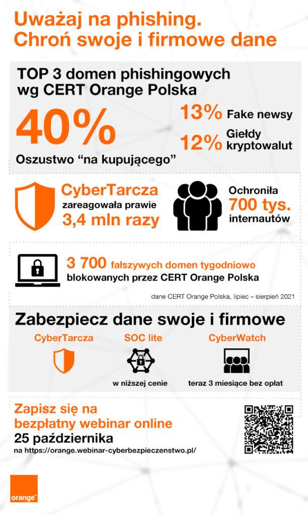 cert-orange-polska-cybertarcza-zordo-blokowanie-phishing-wyludzenia-infografika