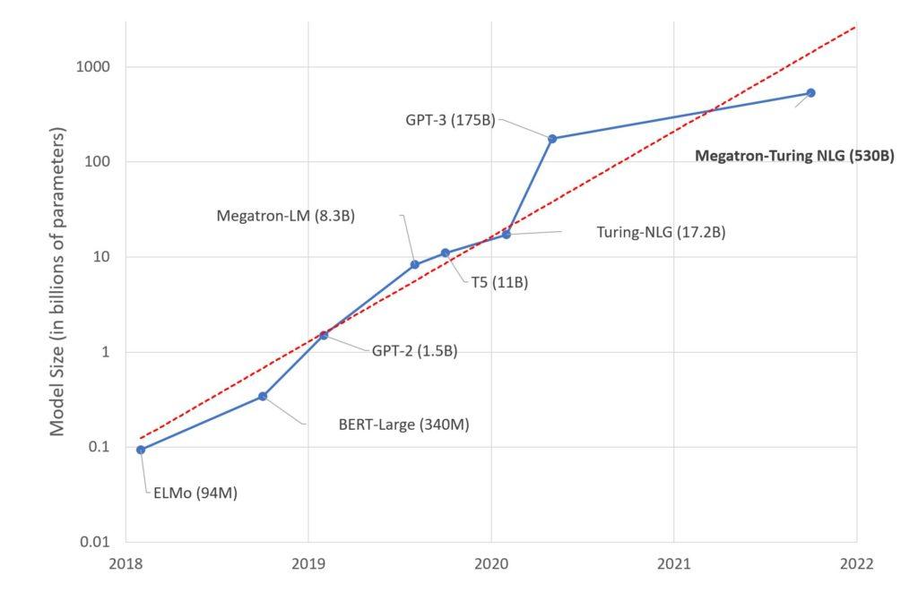 microsoft-i-nvidia-model-jezykowy-megatron-turing-natural-language-generation-porównanie modeli