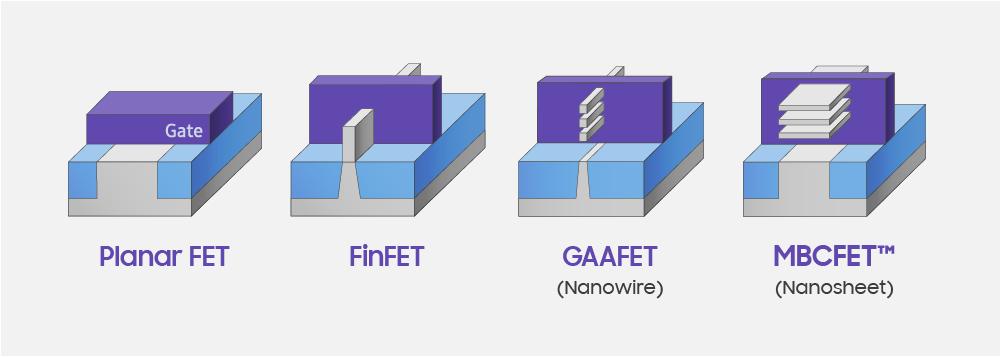 uklady-w-technologii-3-nm-samsung-tranzystory-MBCFET