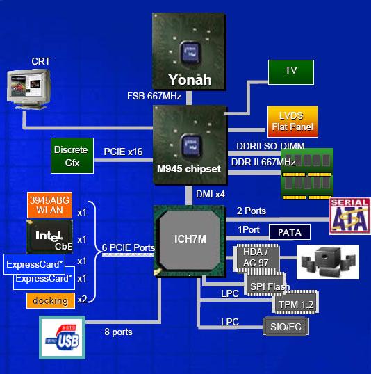 Intel i915pm gm