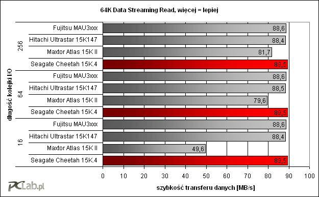 64K Data Streaming Read