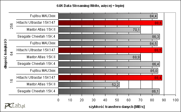 64K Data Streaming Write