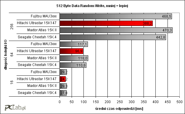 512 Byte Data Random Write